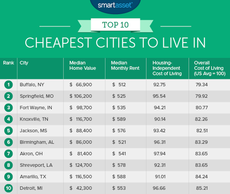 10 cheapest cities to live in across the us lifedaily for Good places to live in california