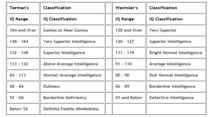 List of Synonyms and Antonyms of the Word: iq score chart