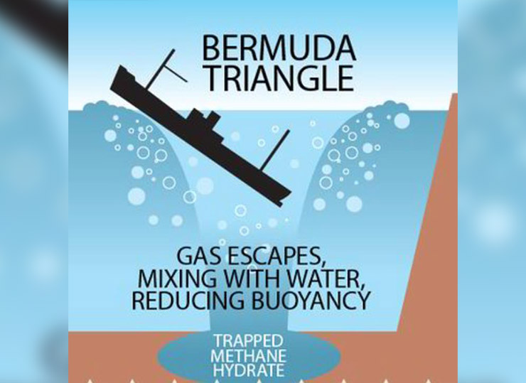 bermuda triangle research Educational research and the 'bermuda triangle' w d halls when the new decade began this journal-and others--devoted one issue to the educational prospects for the 1980s but another mood was also prevalent, the desire to take stock, to evaluate the progress in educational theory and practice thus in 1980 the.