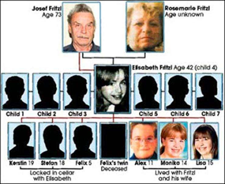 Elisabeth Fritzl Story  sc 1 st  LifeDaily & 18-Year-Old Disappeared For 24 Years Until Police Uncovered Her ...