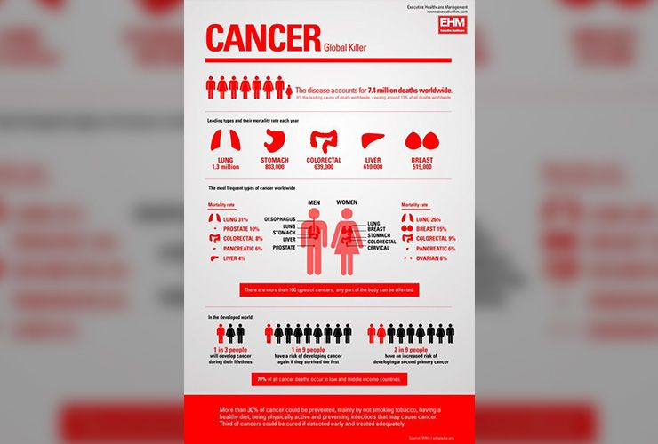 Help Prevent Cancer Story