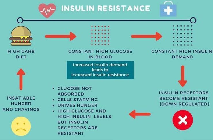 Diabetes Story